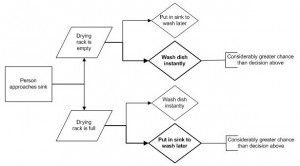 Dishwahing Decision Chart